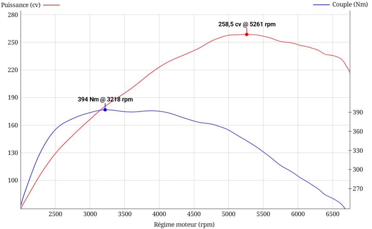 courbe gti suite à la MAJ1.PNG